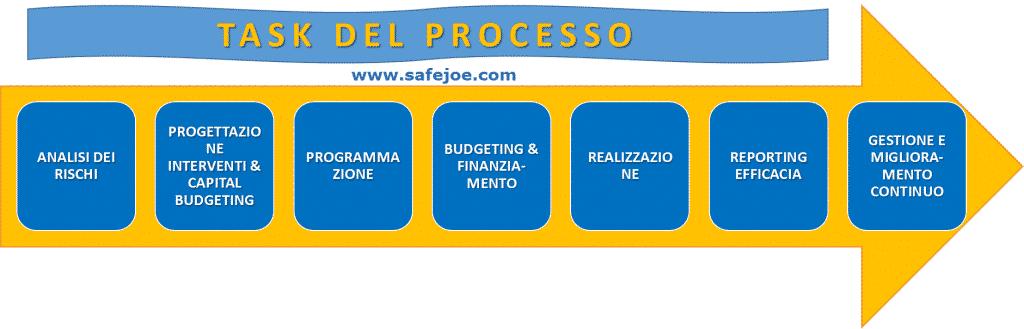 Tasks del processo integrato per la prevenzione degli infortuni e la salute del lavoro - SAFEJOE